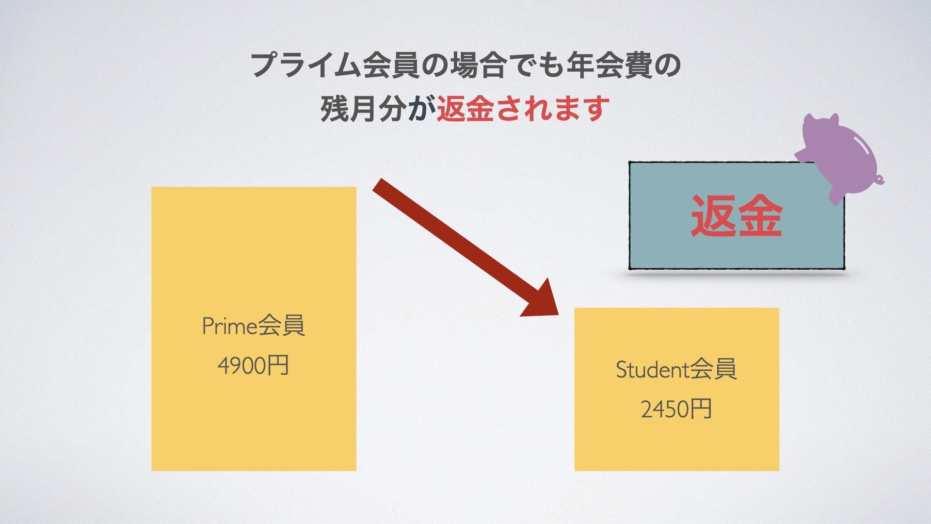 アマゾンプライムからAmazonStudentに移行すると差額分返金されます