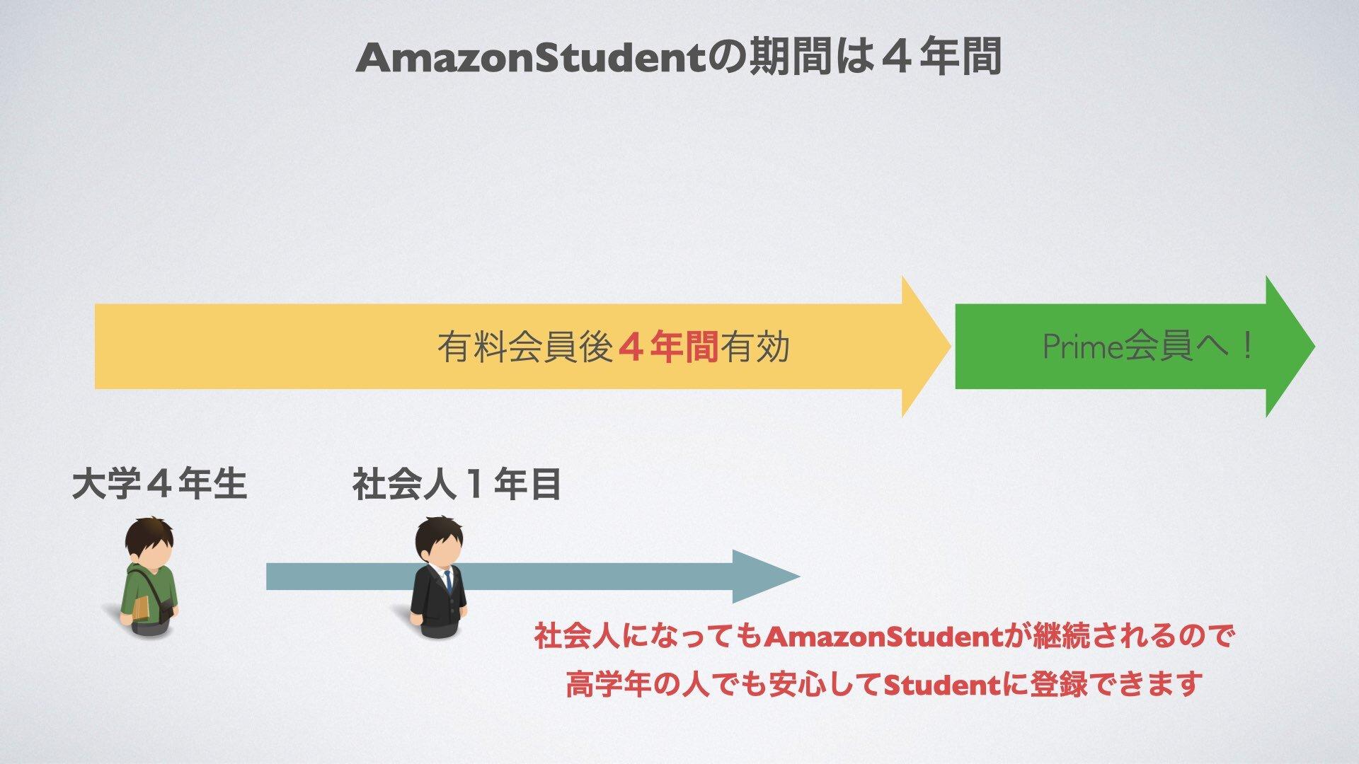 AmazonStudentの有効期間は4年間です