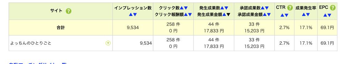副業一年目でも1万円以上利益を得ることができました