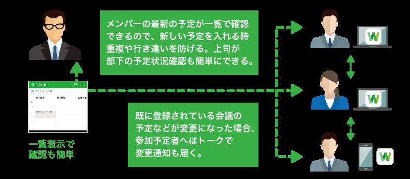 LINEワークスで社内のスケジュールを一括管理