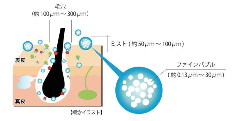 ウルトラファインバブルの泡が毛穴の汚れを洗い流してくれるイメージ図