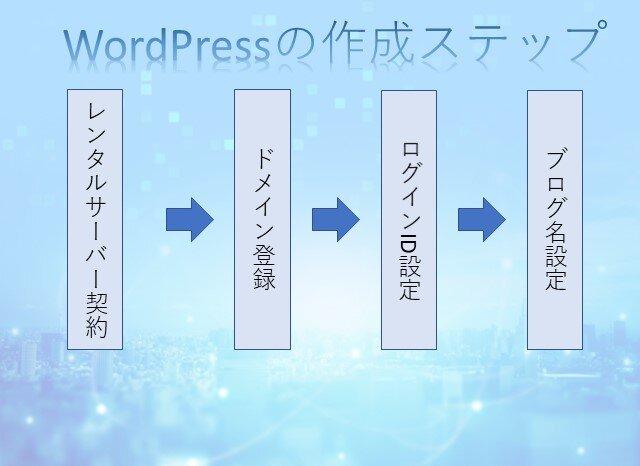 WordPressの立ち上げ方 ①レンタルサーバー契約 ②ドメイン登録 ③ログインID設定 ④ブログ名設定